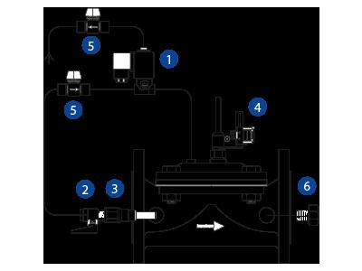 600 Series Dpc-deep Well     | Pump Stations | Irrigation